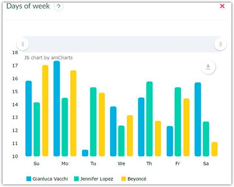 Instagram accounts statistics by days of week