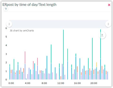 ER post by time of day -Text length, Instagram data