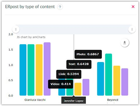 ER post by type of content, necessary Instagram statistics