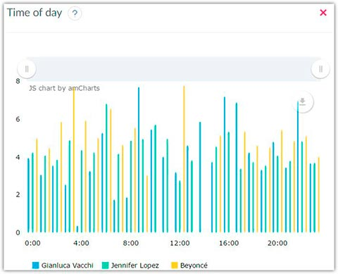 Instagram accounts statistics by time of day