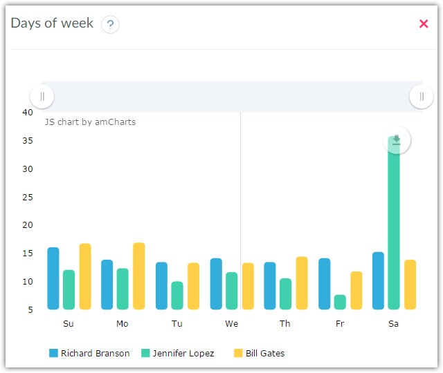 Twitter accounts statistics by days of week