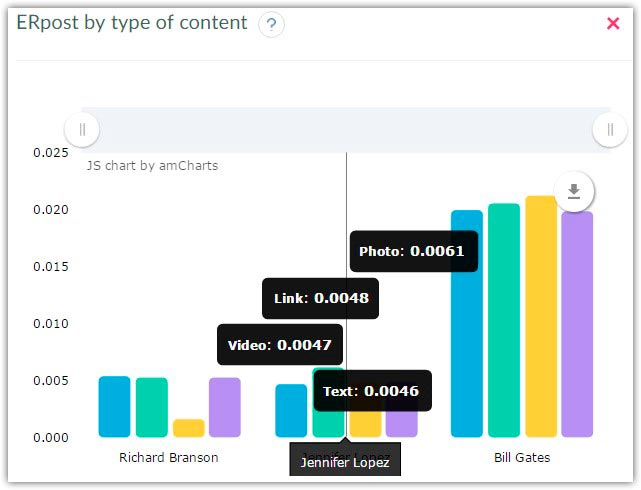 Twitter accounts statistics by Er post by type of content