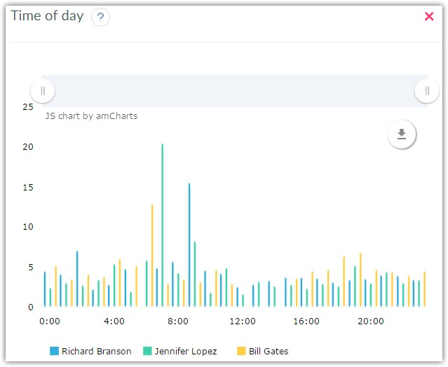 Twitter accounts statistics by time of day