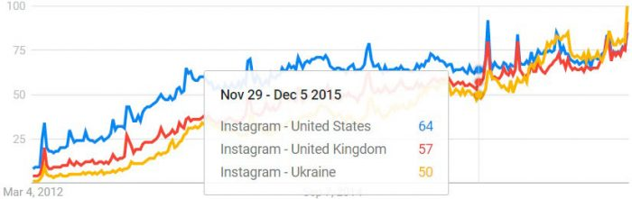 The growing popularity of Instagram by countries