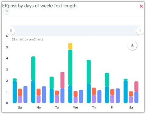 ER post by days of week - Text length, statistics on Facebook