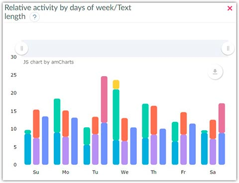 Relative activity by days of week - text length, useful Facebook stats