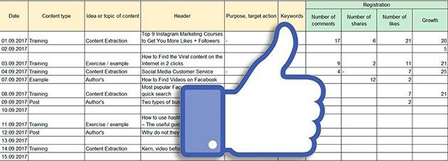 Social media content plan to improve the strategy