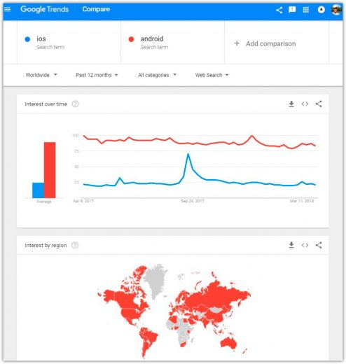 Google trends pretty good like buzzsumo alternative