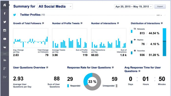 Socialbakers help to measure your Social Media influence