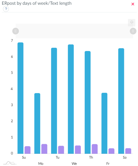 TikTok accounts data by ER day (engagement rate)