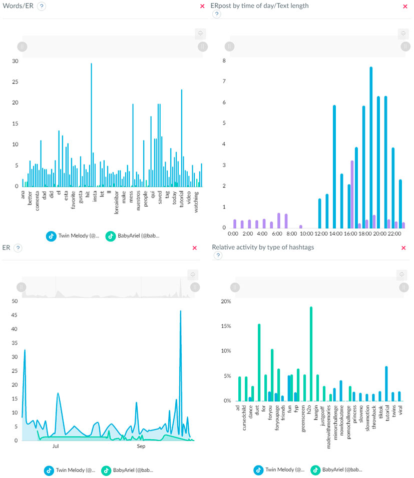 TikTok profiles statistics on graphs