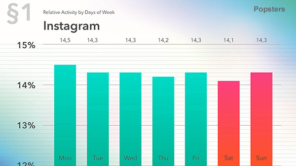 Days with the most activity on Instagram