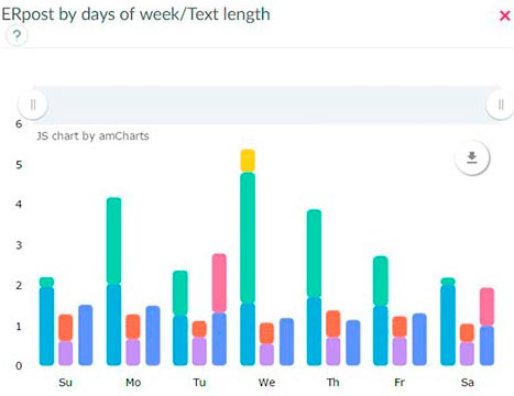 Facebook page analyzer - ERpost by days of week to post Text length