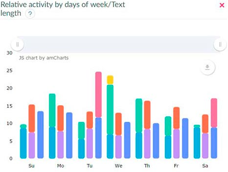 Relative activity by days of week/Text length on Fb